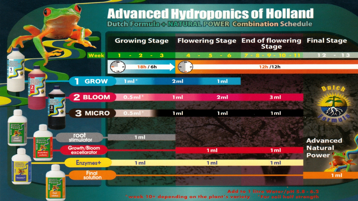 advancend hydro of holland schema